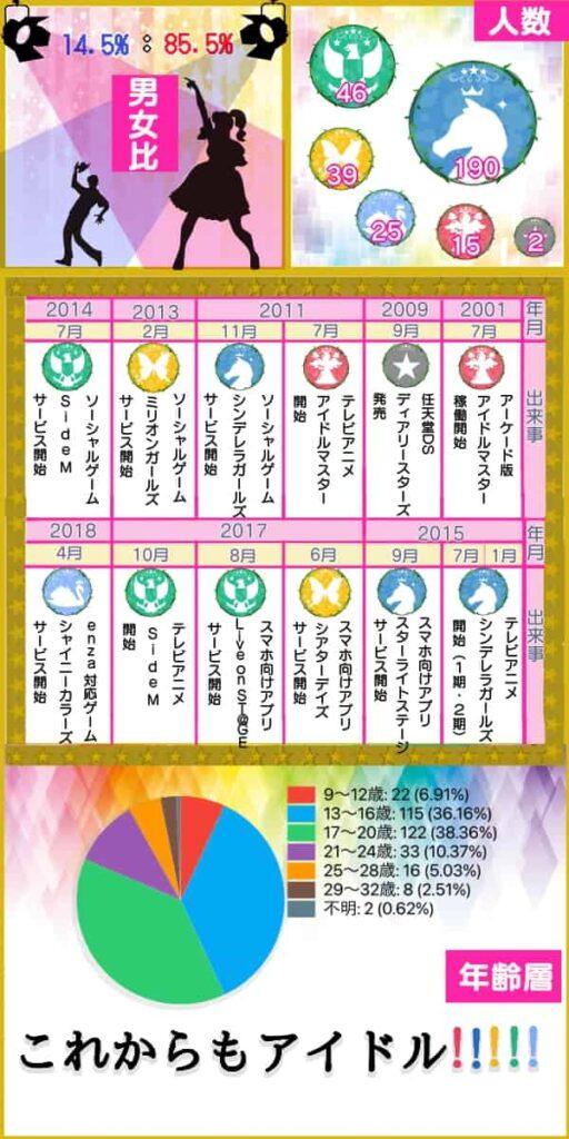 15thアイドルマスターインフォグラフィック