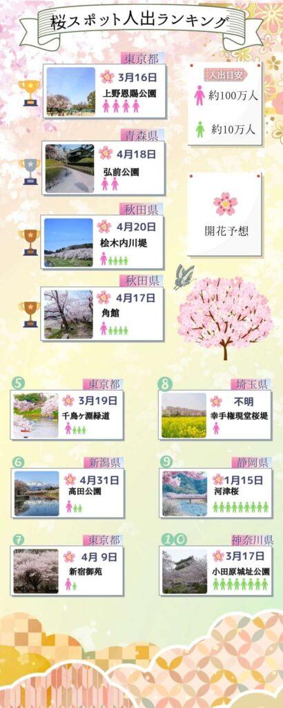 桜スポット人出数と2021年桜開花予想 インフォグラフィック